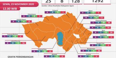 Tambah 5 Lagi, Total Pasien Sembuh Covid-19 di Agam 1.292 Orang